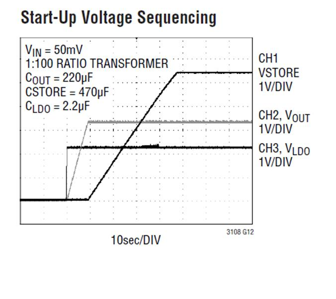 Startup Voltage Sequence