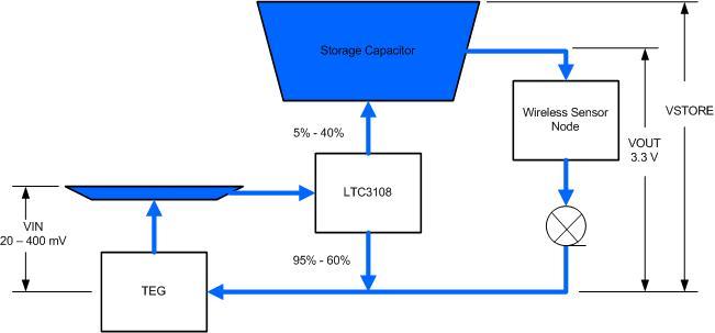 LTC3108 water